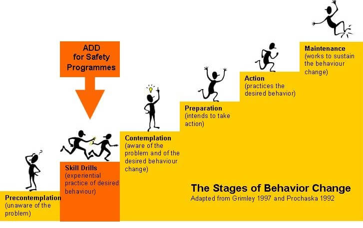 Steps of Behavior Change - diagram JPEG