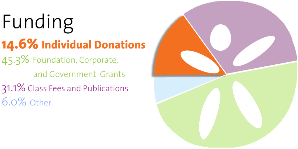 funding pie