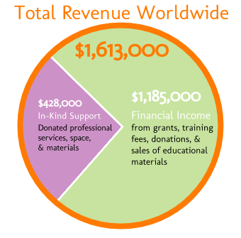sidebar-financials-total-worldwide