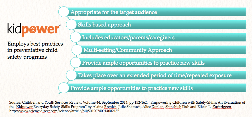 Kidpower Meets and Exceeds Best Practices Graphic