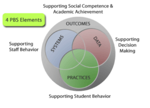 Image showing the 4 elements of the Positive Behavior Intervention and Support Framework
