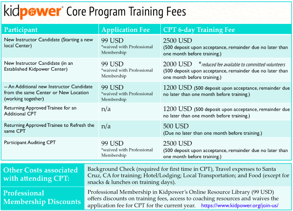 Kidpower Core Program Training Fees Summary Table (Graphic)